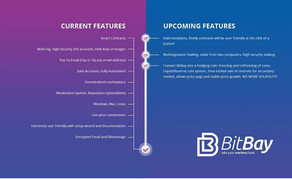 bitbay roadmap