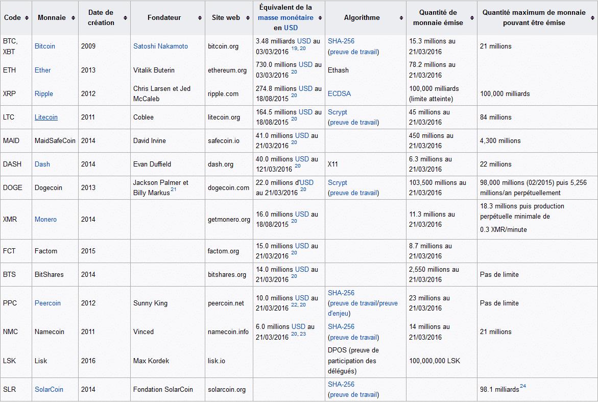 wikipedia cryptomonnaie